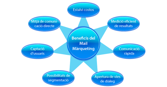 Beneficis del Mail Màrqueting